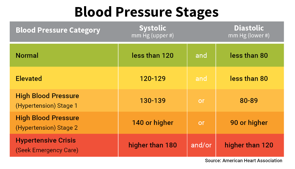 Blood Pressure Dangers – High and Low_blood-pressure-chart