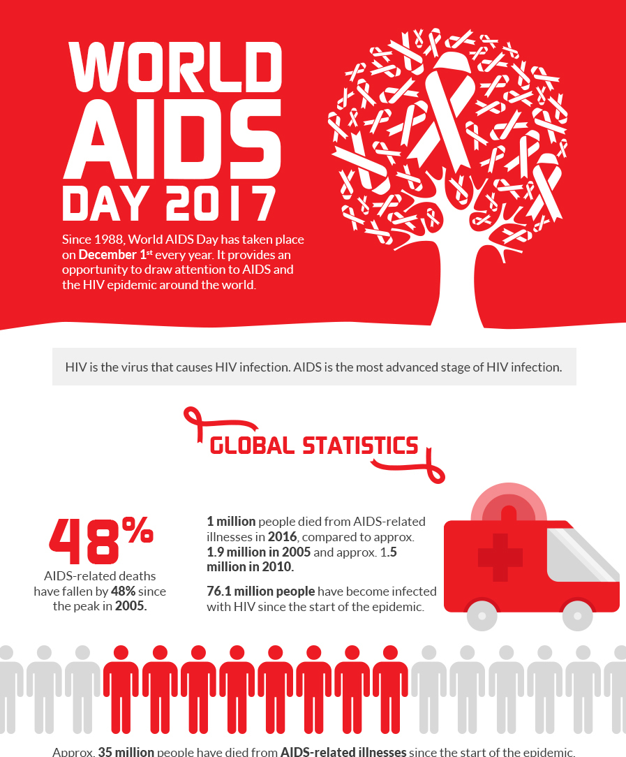 World AIDS Day – Infographic